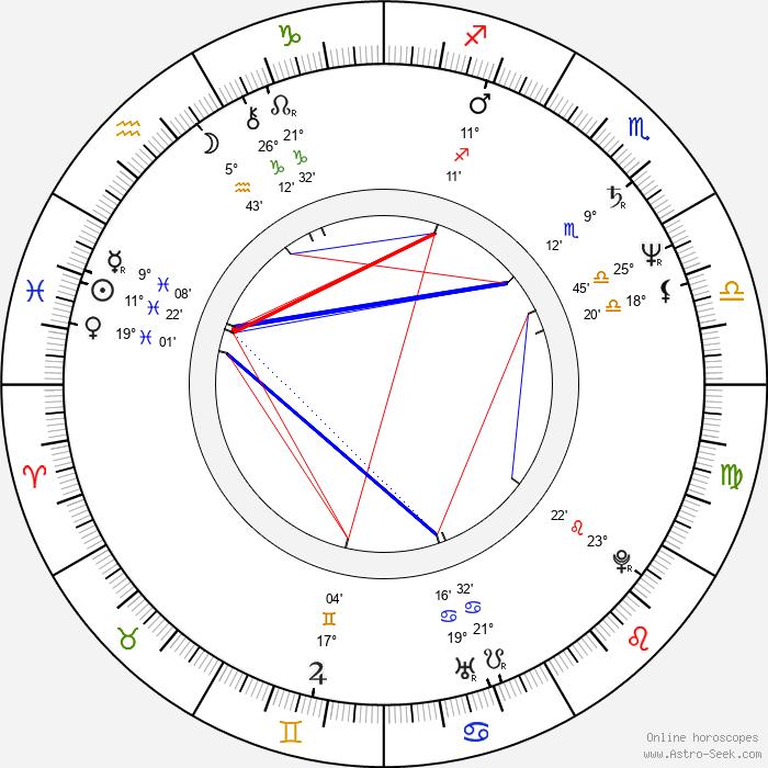 Zdeněk Lukeš - Birth horoscope chart