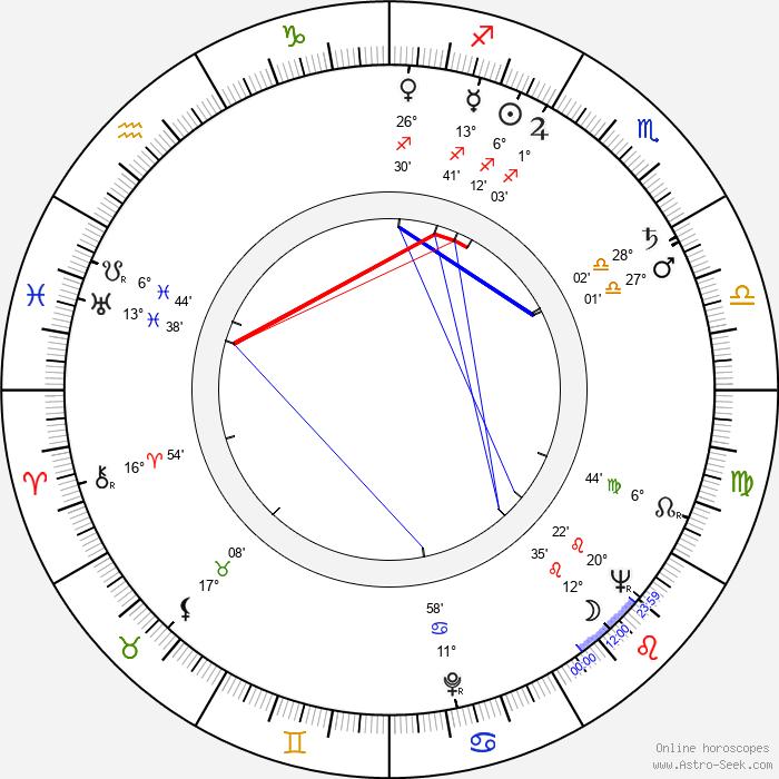 Zdeněk Martínek - Birth horoscope chart