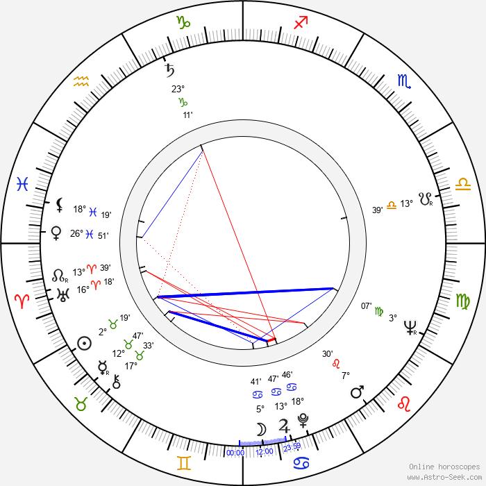 Zdeněk Matouš - Birth horoscope chart