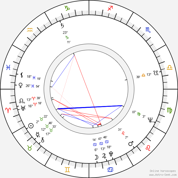 Zdeněk Matouš - Birth horoscope chart