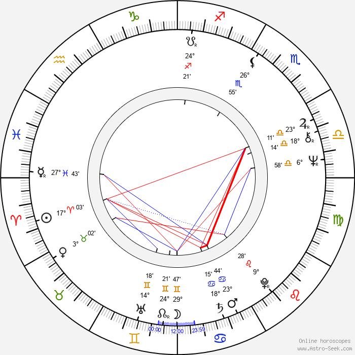 Zdeněk Mucha - Birth horoscope chart