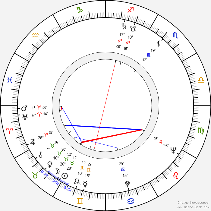 Zdeněk Najman - Birth horoscope chart