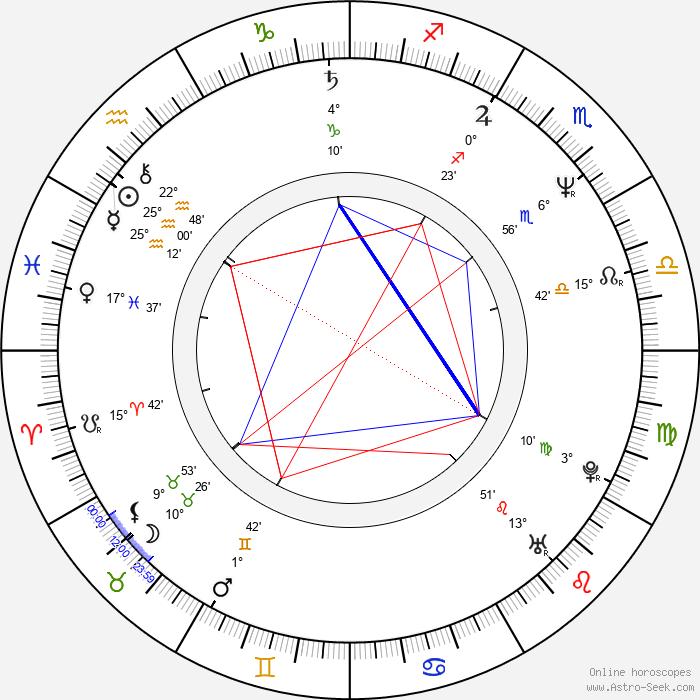 Zdeněk Němec - Birth horoscope chart