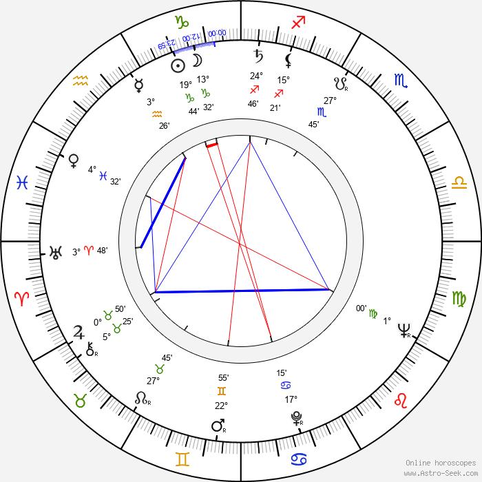 Zdeněk Ornest - Birth horoscope chart