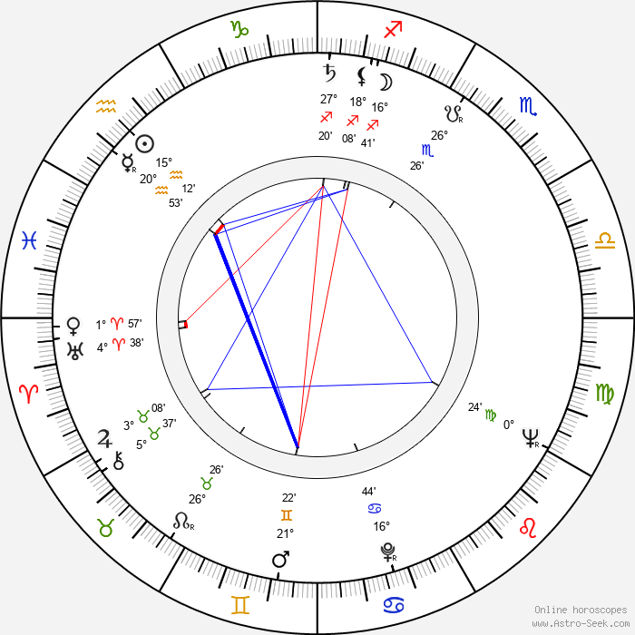 Zdeněk Ostrčil - Birth horoscope chart