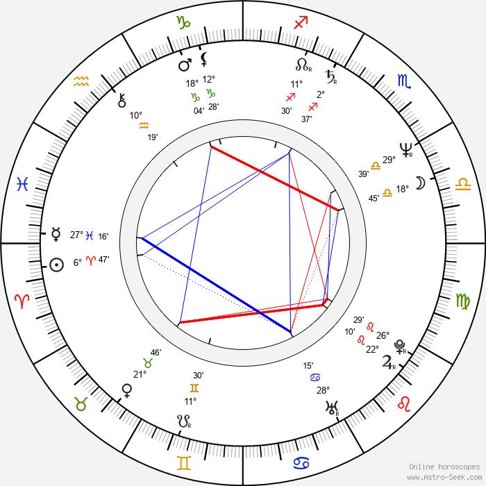 Zdeněk Palusga - Birth horoscope chart
