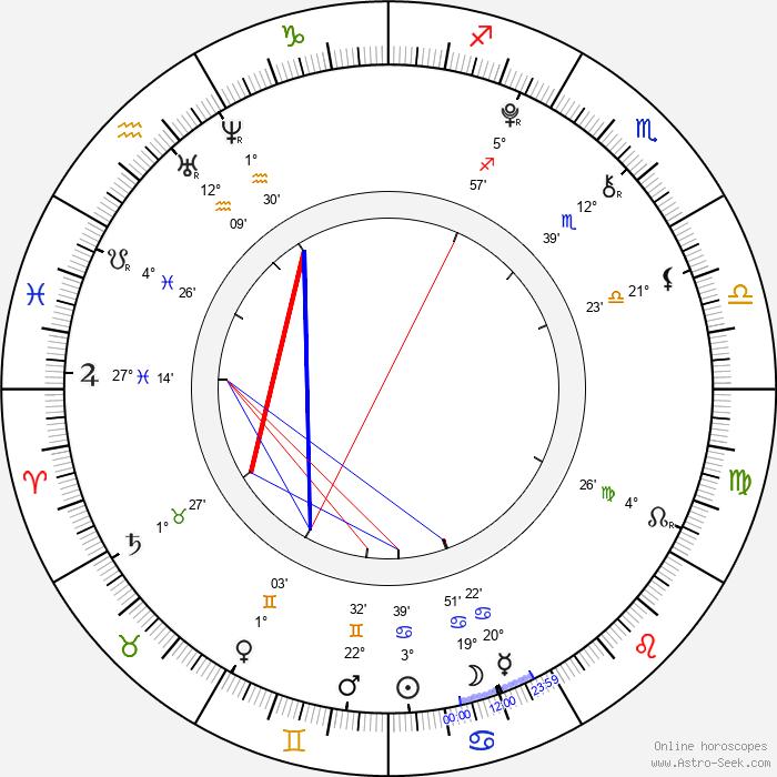 Zdeněk Piškula - Birth horoscope chart