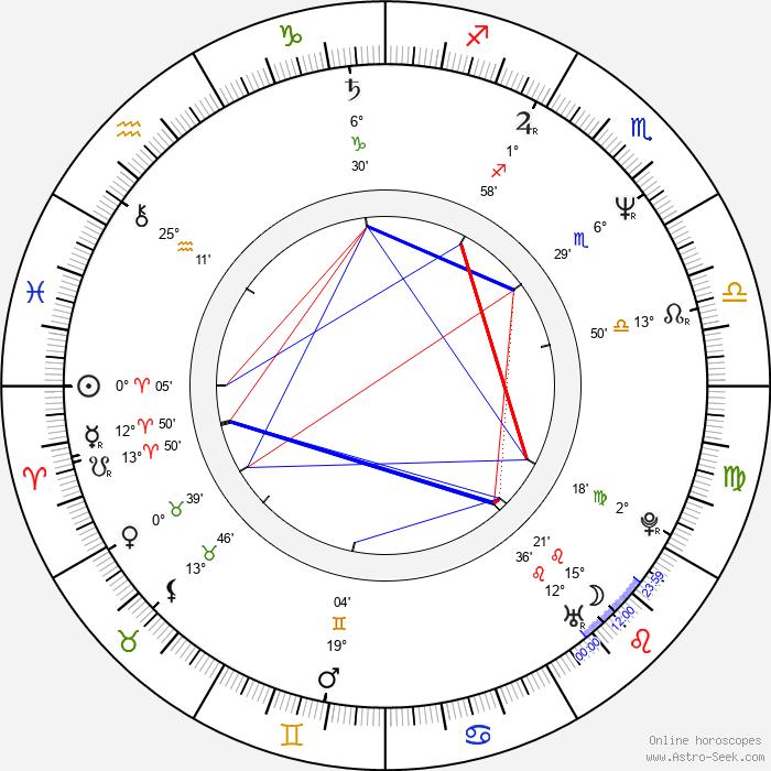 Zdeněk Podhůrský - Birth horoscope chart