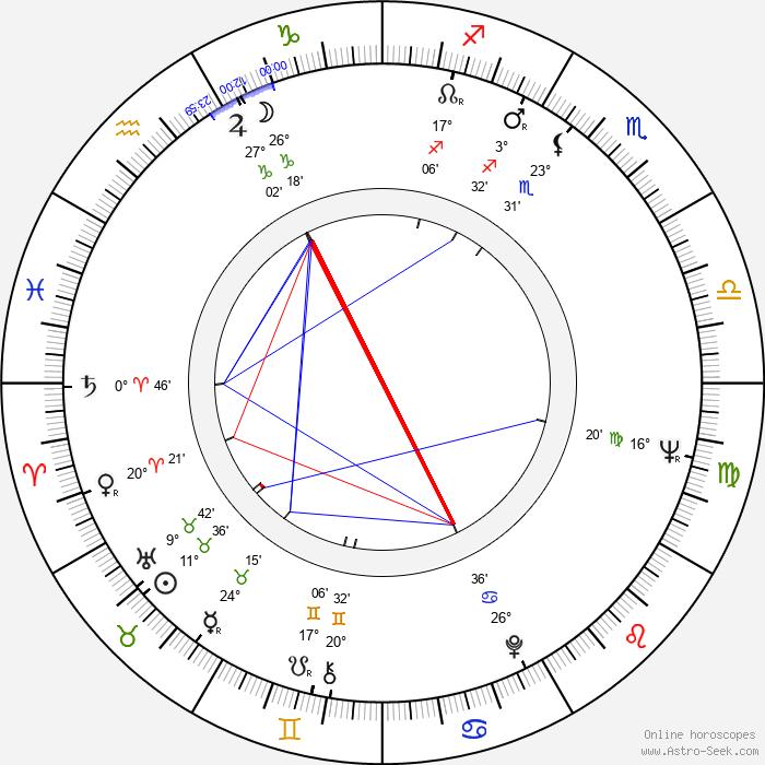 Zdeněk Pošíval - Birth horoscope chart