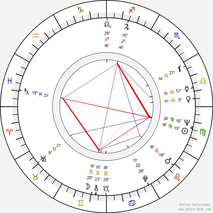 Zdeněk Pulec - Birth horoscope chart