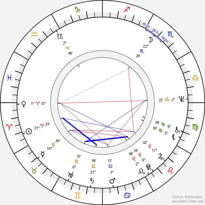 Zdeněk Rytíř - Birth horoscope chart