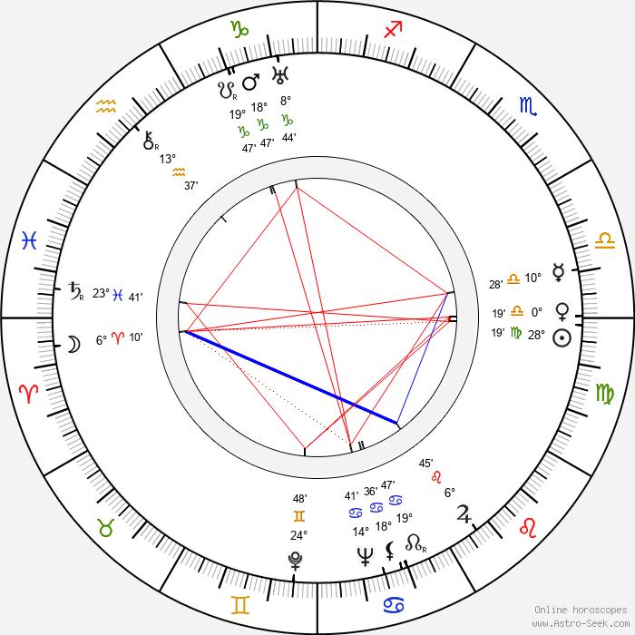 Zdeněk Šavrda - Birth horoscope chart