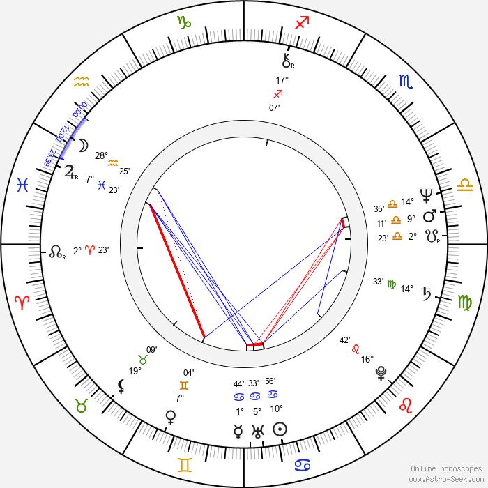 Zdeněk Sedláček - Birth horoscope chart
