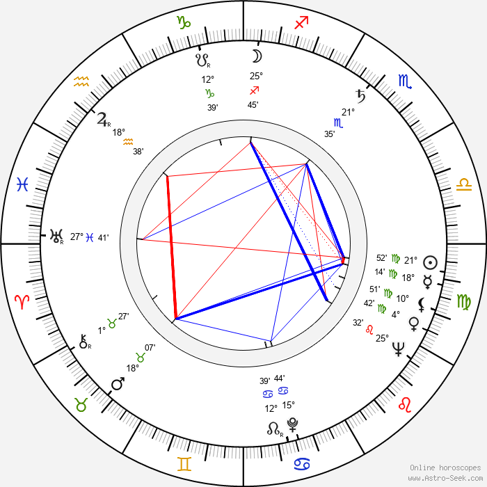 Zdeněk Šibrava - Birth horoscope chart