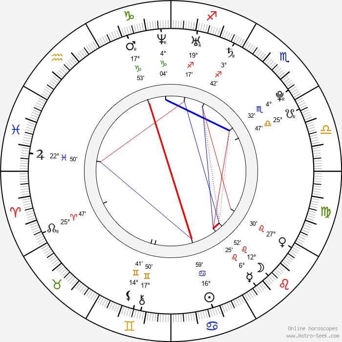 Zdeněk Stuchlík - Birth horoscope chart