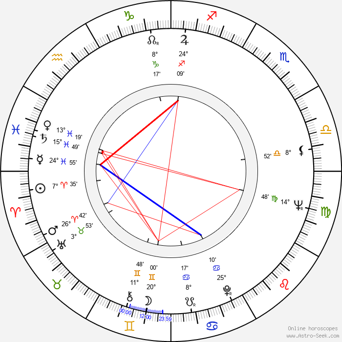 Zdeněk Svěrák - Birth horoscope chart