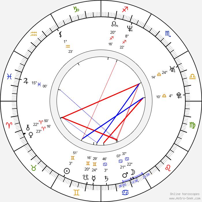 Zdeněk Velen - Birth horoscope chart