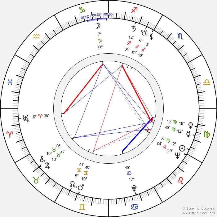 Zdeněk Veselovský - Birth horoscope chart