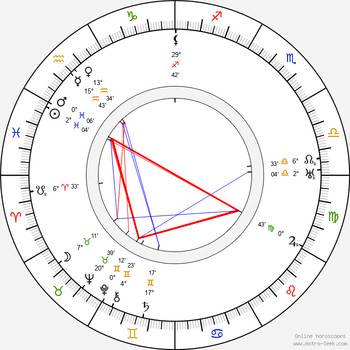 Zdeňka Baldová - Birth horoscope chart
