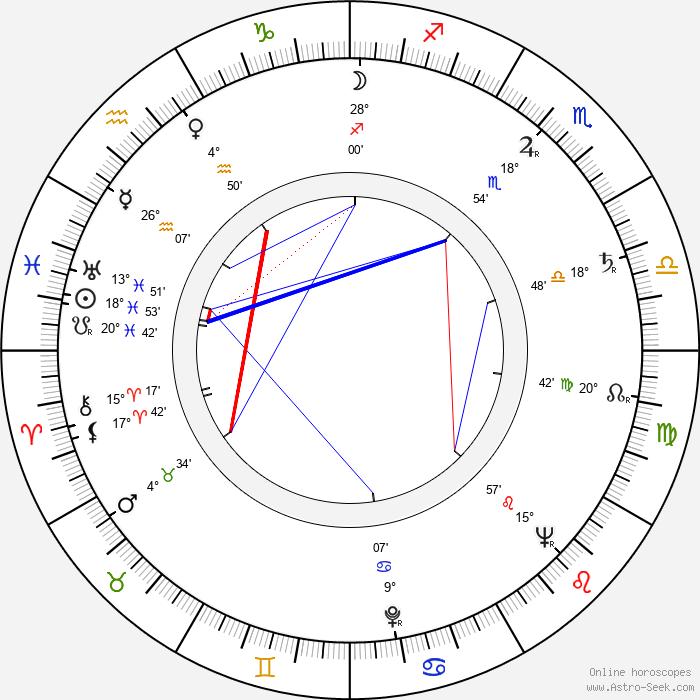 Zdenka Bergrová - Birth horoscope chart