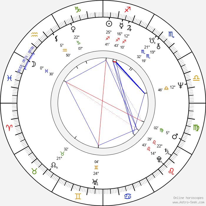 Zdenka Lorencová - Birth horoscope chart