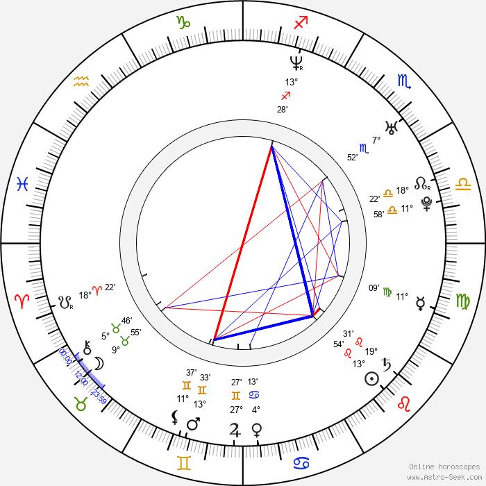 Zdenka Podkapová - Birth horoscope chart