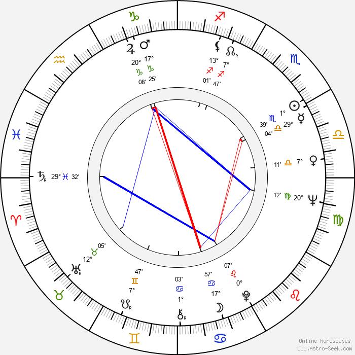 Zdenko Gasparovic - Birth horoscope chart
