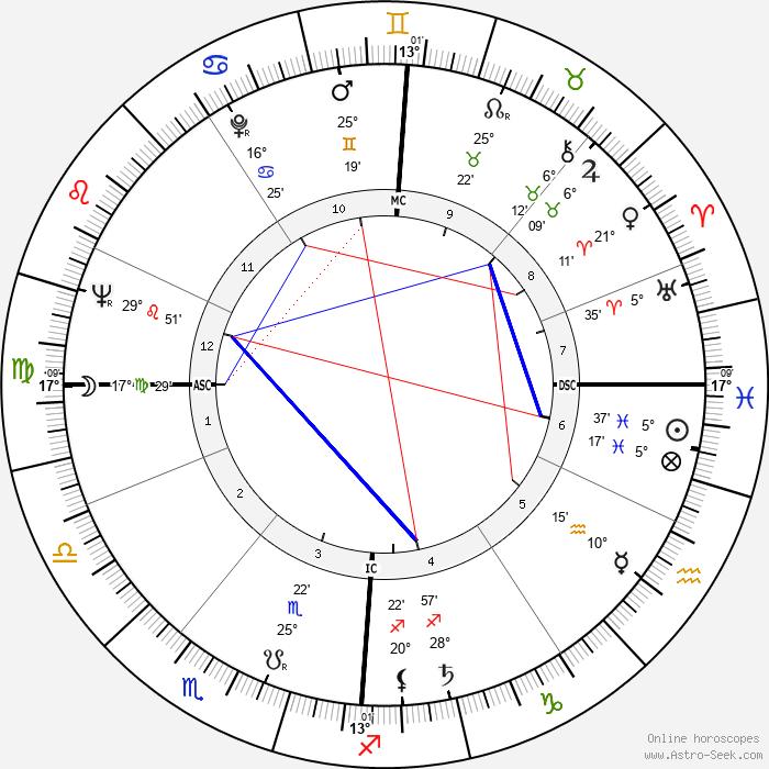 Zdzisław Beksiński - Birth horoscope chart