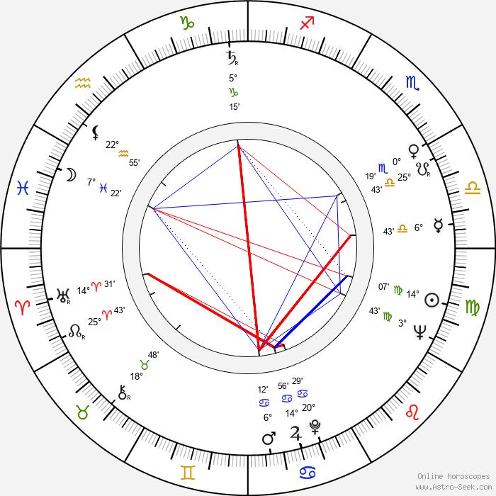 Zdzislaw Jóźwiak - Birth horoscope chart