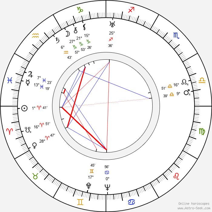 Zdzislaw Karczewski - Birth horoscope chart
