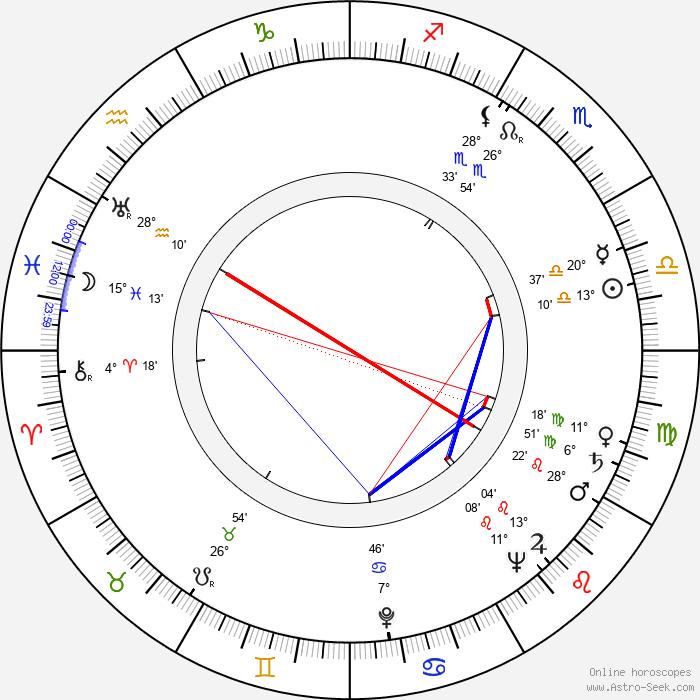 Zdzislaw Klucznik - Birth horoscope chart