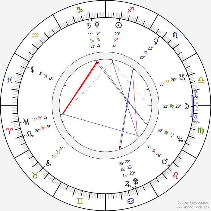 Zdzislaw Lesniak - Birth horoscope chart