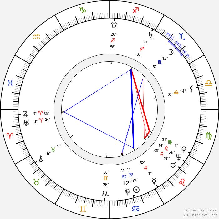 Zdzislaw Maklakiewicz - Birth horoscope chart