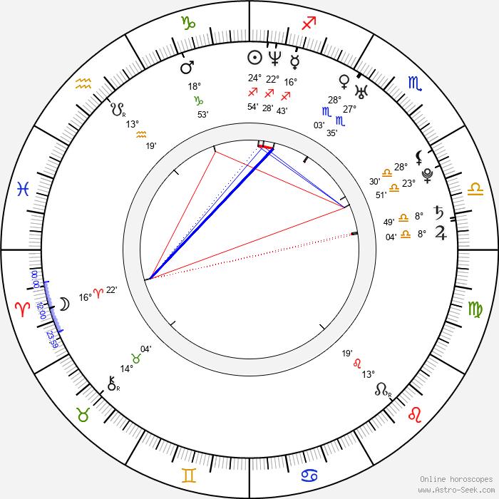 Zeb Newman - Birth horoscope chart