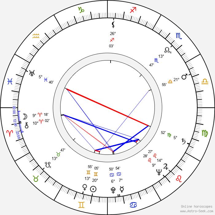 Zecharia Sitchin - Birth horoscope chart