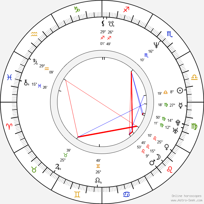 Zeki Demirkubuz - Birth horoscope chart