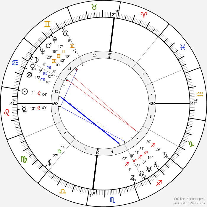 Zelda Fitzgerald - Birth horoscope chart