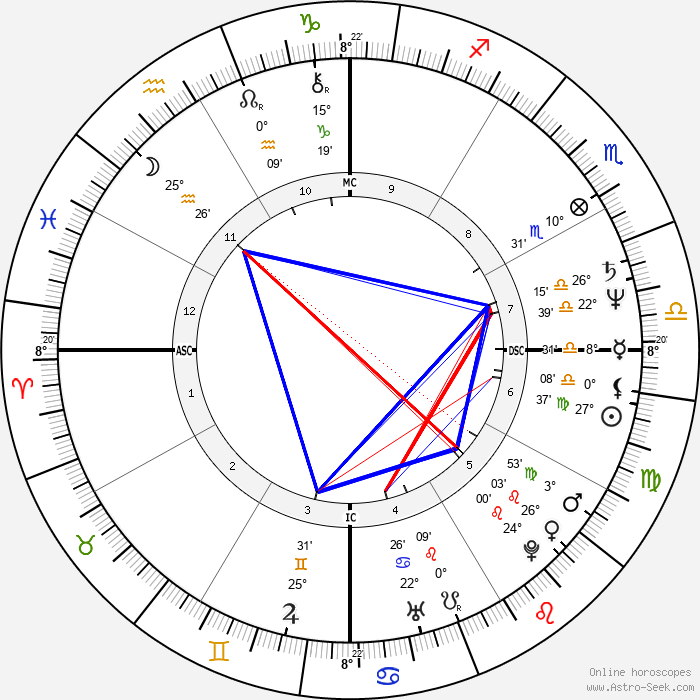 Zelia Cardoso - Birth horoscope chart
