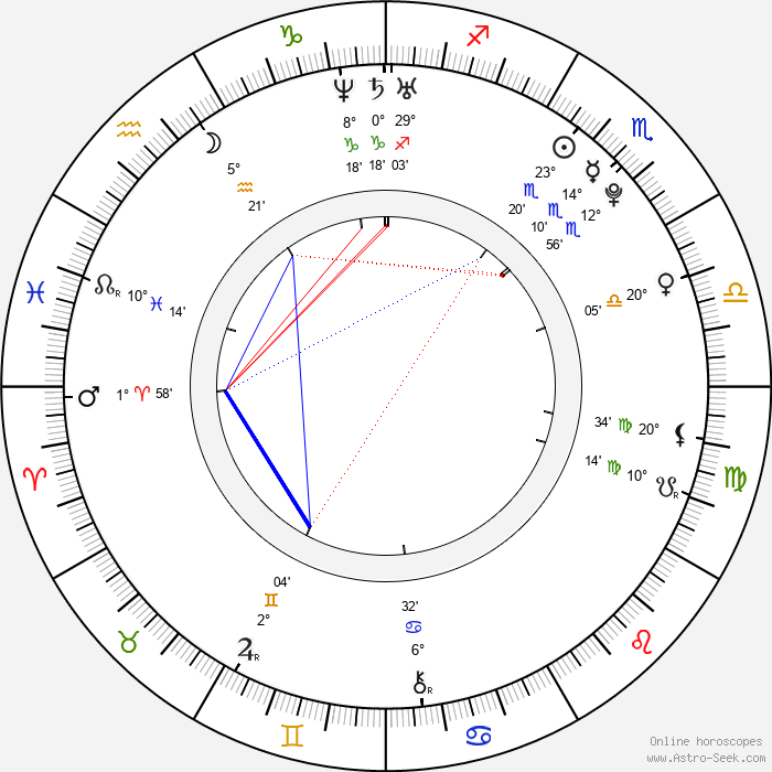 Zena Grey - Birth horoscope chart