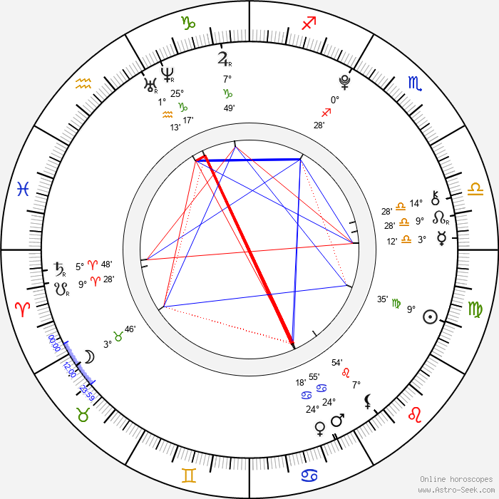 Zendaya - Birth horoscope chart