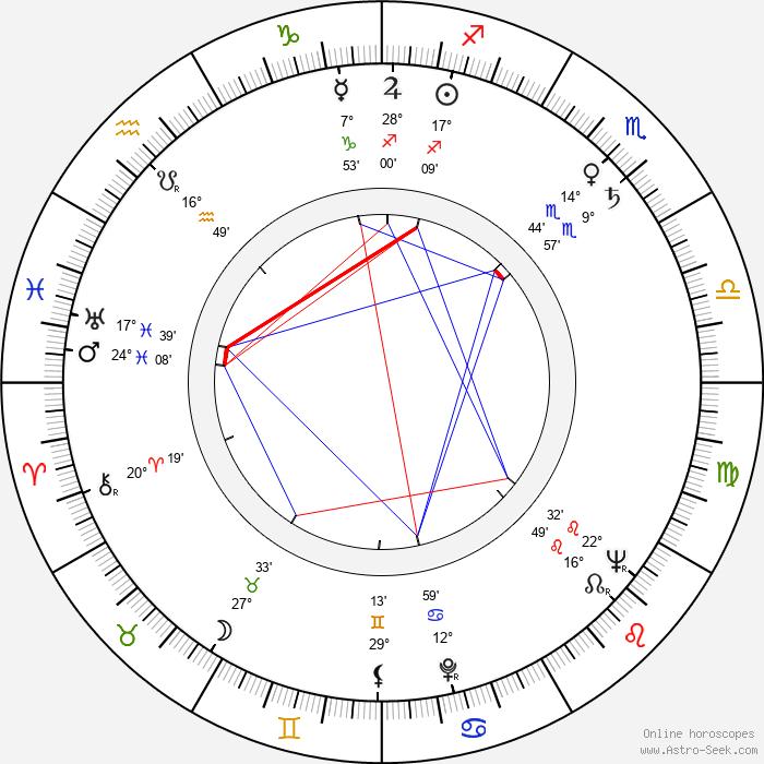 Zeni Pereira - Birth horoscope chart