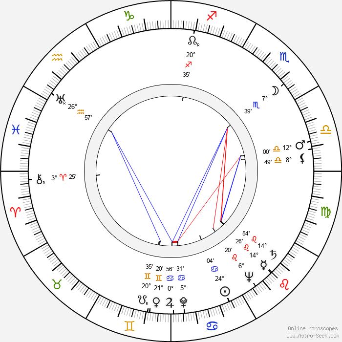 Zenon Wiktorczyk - Birth horoscope chart