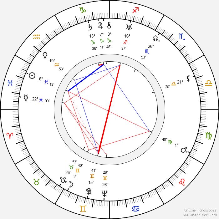 Zeppo Marx - Birth horoscope chart