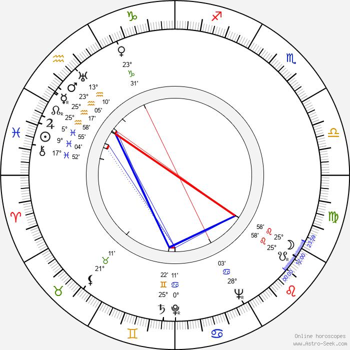 Zero Mostel - Birth horoscope chart