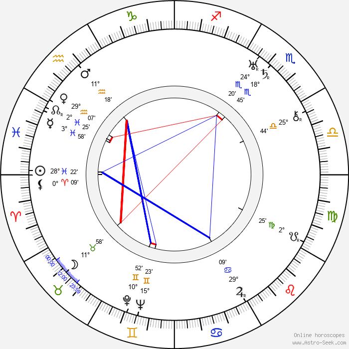 Zet Molas - Birth horoscope chart