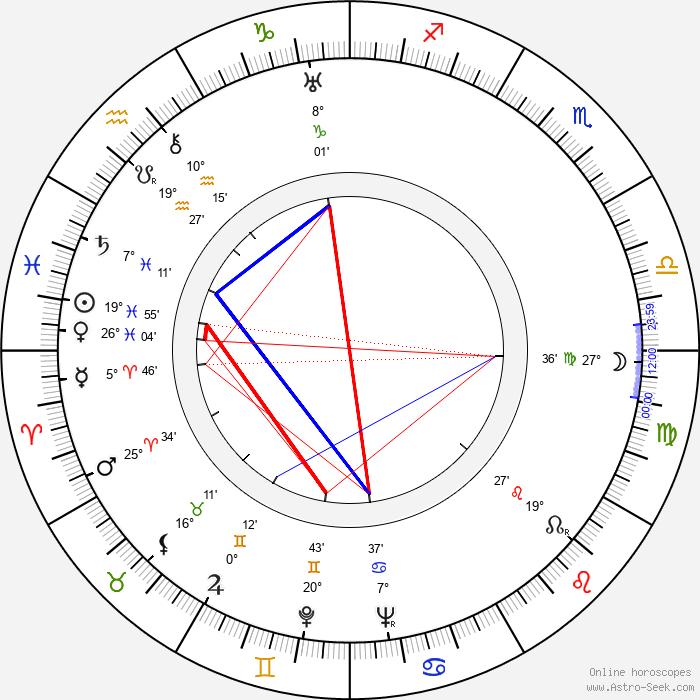 Zino Davidoff - Birth horoscope chart
