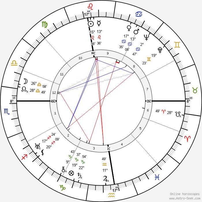 Zino Francescatti - Birth horoscope chart