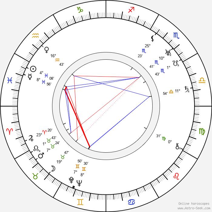 Zishe Breitbart - Birth horoscope chart