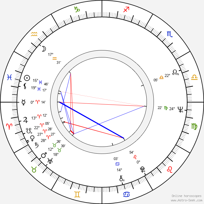 Zita Furková - Birth horoscope chart