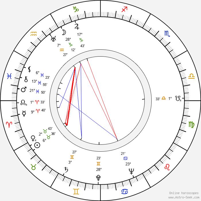 Zita Kabátová - Birth horoscope chart